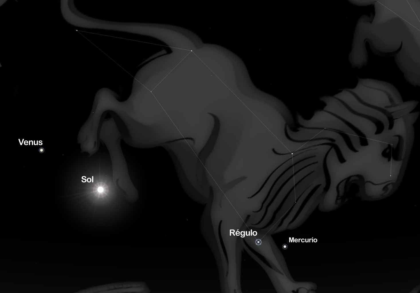 Venus, Regulo y Sol
